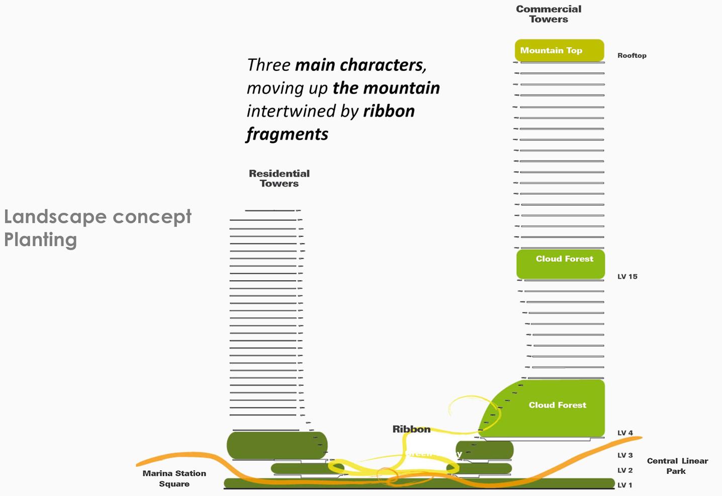 The Landscape Concept
