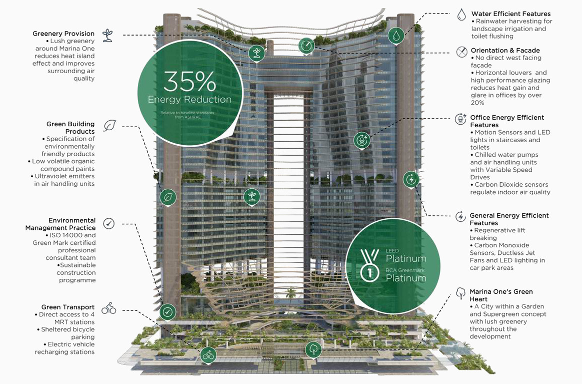 Marina One Singapore . Green Architecture . Sustainability Features