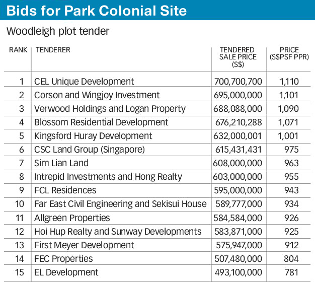 Park Colonial Pricing . URA Land Tender Results