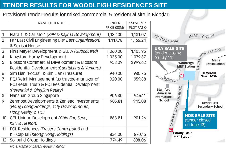 The Woodleigh Residences Price . Land Tender Results