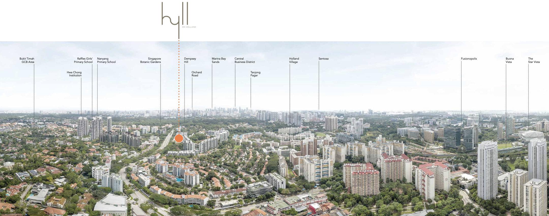 Panorama of Neighbourhood