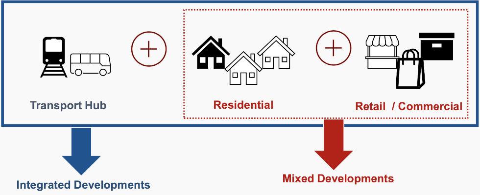 Pasir Ris 8 Integrated Development . A Step Above