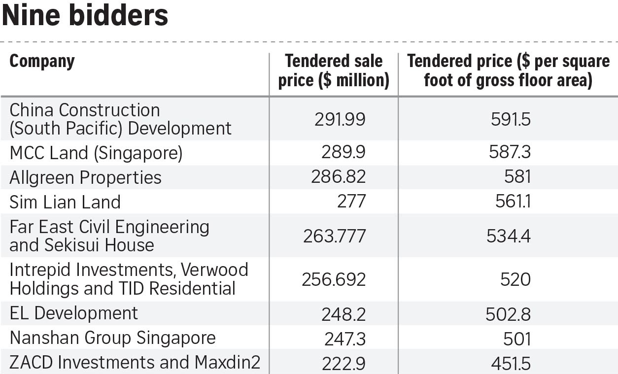 Twin VIEW Condo Price for Land . URA Land Sale Results