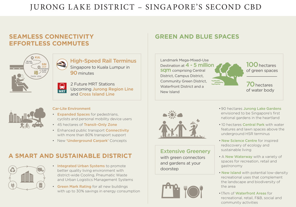 Twin View Location . Features of Jurong Lake District
