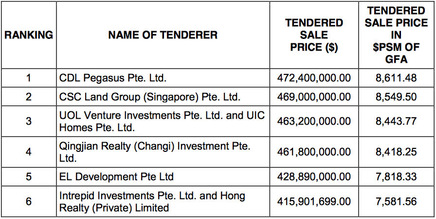 Twin VEW Price of Land vs CDL Site . URA Land Sale Results