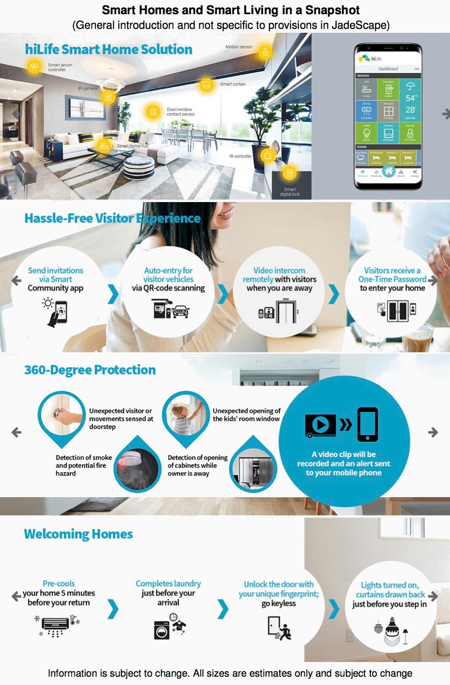 JadeScape Condo . About Smart Home Systems