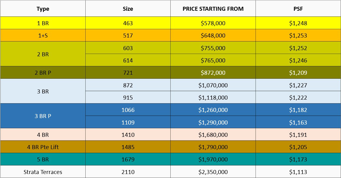 Riverfront Residences Launch Indicative Pricing